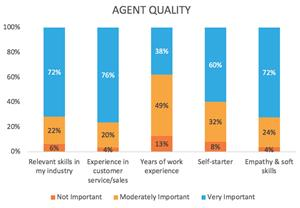 How important are the following agent qualities?