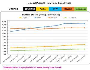 CHART 2: New Home Sales - Texas (HomesUSA.com)