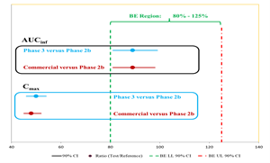 Comparisons of AUCinf and Cmax between Phase 3 and phase 2b formulations, and planned commercial and Phase 2b formulations: 90% CI = 90% Confidence Interval; Ratio (Test/Reference); BE LL 90% CI = Bioequivalence Lower Level 90% Confidence Interval cutoff; BE UL 90% CI = Bioequivalence Upper Level 90% Confidence Interval cutoff