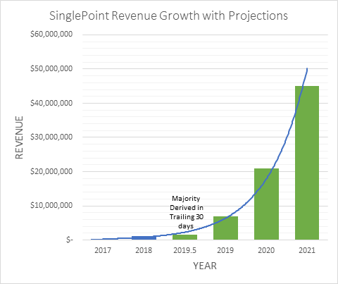 SinglePoint Revenue Growth with Projections