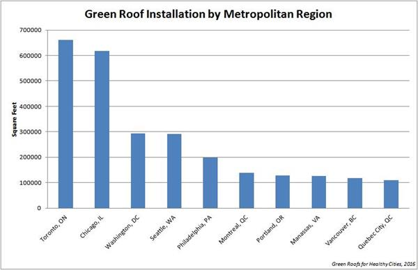 Green Roof Installation by Metropolitan Region
