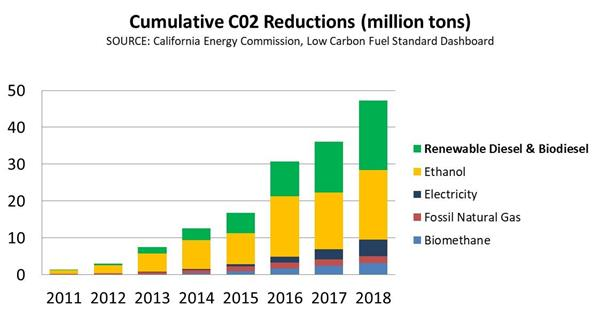Cumulative CO2 Reductions (million tons). SOURCE: California Energy Commission, Low Carbon Fuel Standard Dashboard