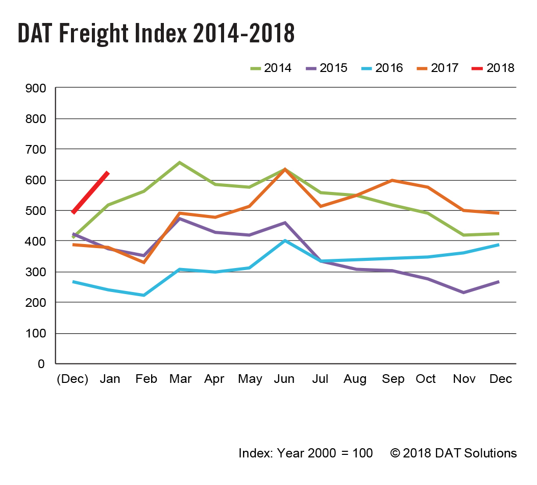 DAT-Freight Index 2014-2018 -9x9-JAN