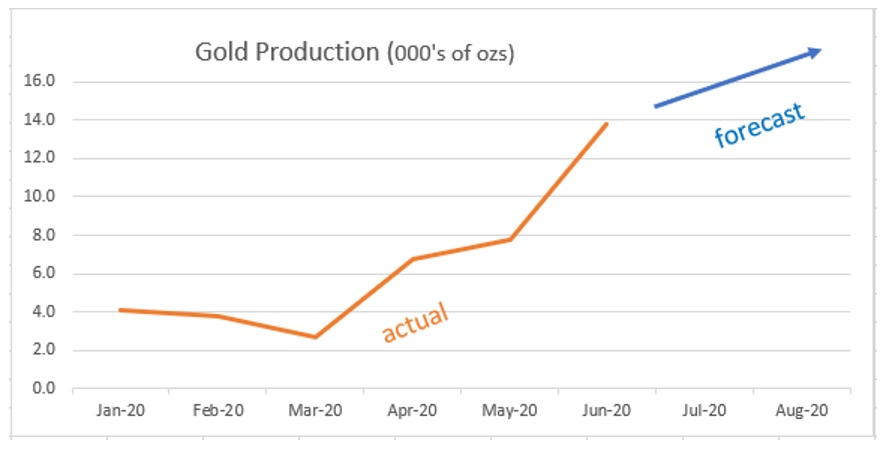 Victoria Gold's Eagle Gold Mine Produces over 13,000 ozs of Gold in June