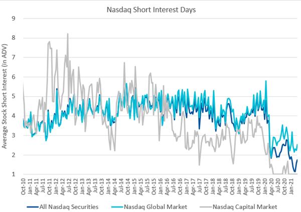 Nasdaq Short Interest Days