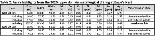 Table 2 - Assay highlights from the 2020 upper domain metallurgical drilling at Eagle's Nest