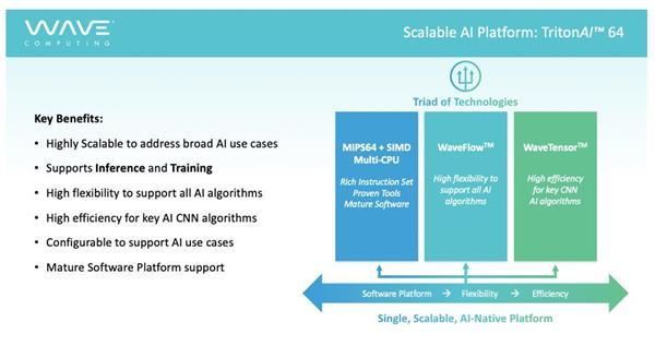 Key Benefits of Wave's New TritonAI™ 64 Platform