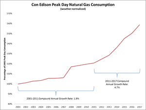 Con Edison Peak Day Natural Gas Consumption
