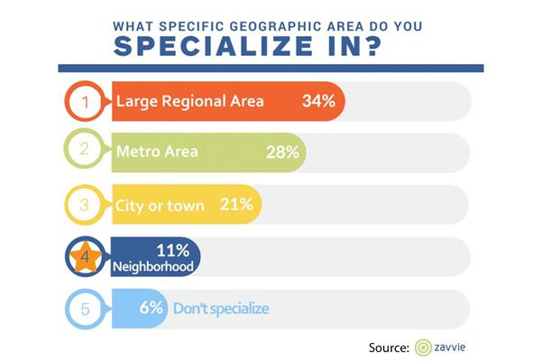 Where do real estate agents specialize?