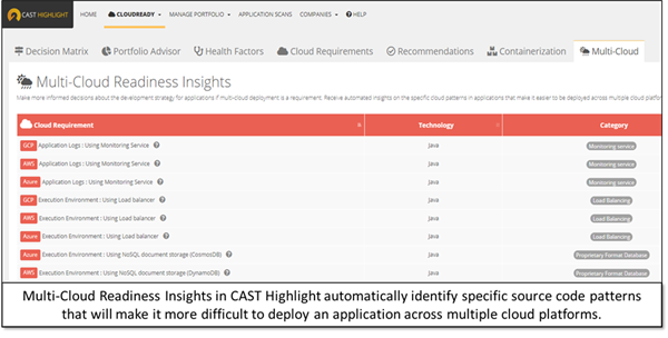 CAST Highlight's Multi-Cloud Readiness Insights