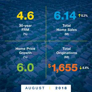 Freddie Mac Housing Forecast Snapshot