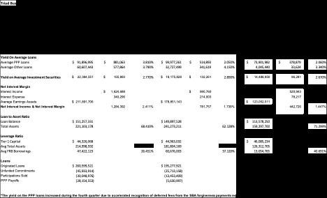 Triad Business Bank key ratios