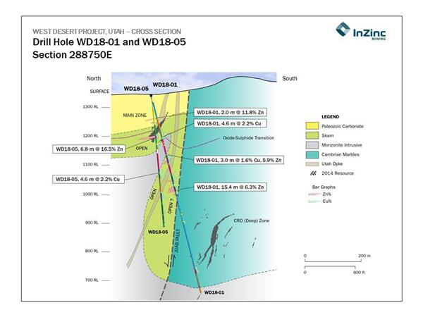 Fig 2 Drill Hole WD18-01, 18-05, Section, Aug 27, 2018, final
