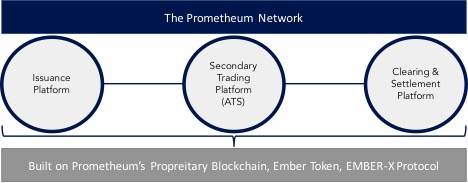 Prometheum - the only route to a legal Initial Coin Offering