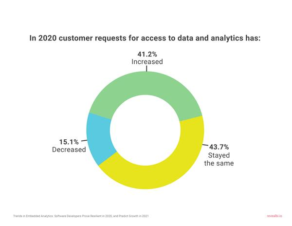 Tech companies saw a 41% increase in demand for business intelligence solutions last year.