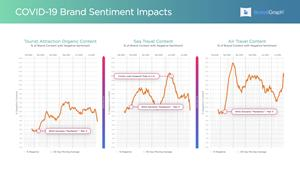 Travel and tourism consumer sentiment