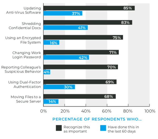 RESPONSIBLE SECURITY BEHAVIOR: The enterprise employees surveyed appear to have a stronger level of understanding when we shift the conversation to responsible security behavior. More than 2/3 named habits such as using an encrypted file system, storing files on a secure server, and regularly changing passwords as such. Upwards of 80% view updating AV software and shredding confidential documents as important when it comes to keeping their organization safe. What then also comes into focus is a significant — and somewhat startling — gap in putting this awareness into practice. With just one exception (the changing of work passwords), less than half of respondents who deemed a security behavior important were able to confirm engaging in that same behavior in the previous 60 days. Less than 20% confirmed moving files to secure servers, using an encrypted file system, or reporting suspicious behavior in that same timeframe.