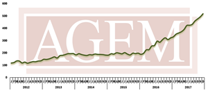 AGEM December 2017 Index