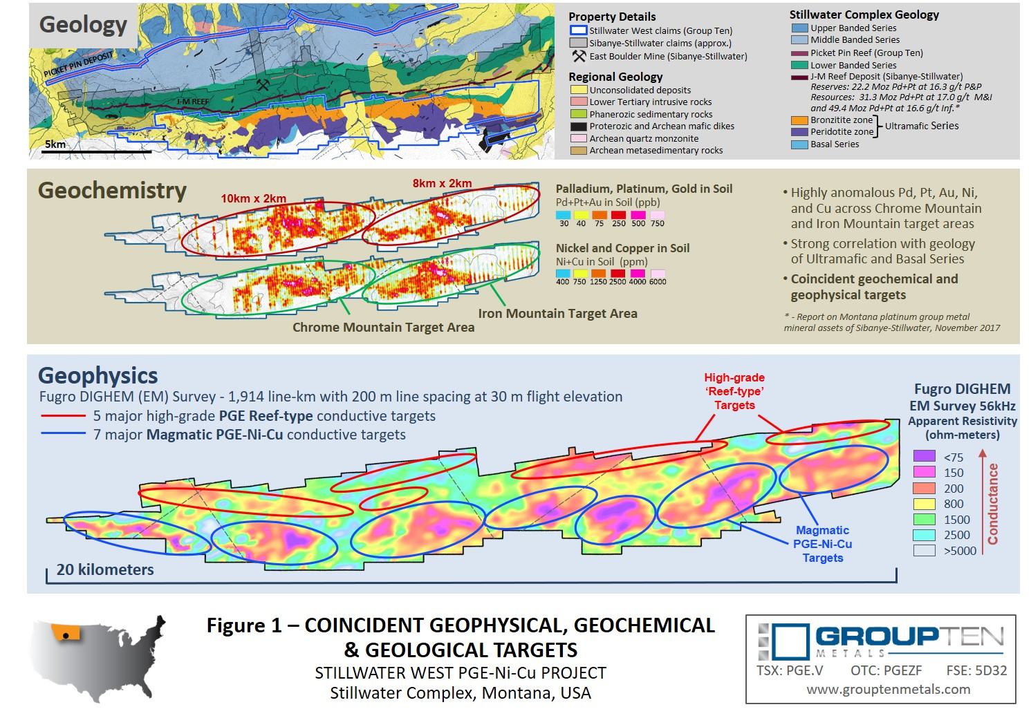 Figure 1 - Coincident Geophysical, Geochemistry & Geological Targets