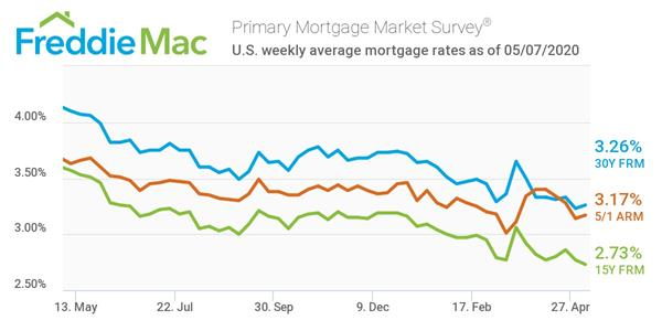 Mortgage Rates Ticked Up Slightly Other Otc Fmcc