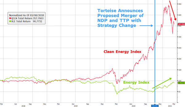 NDP's Board Has Proposed Chasing the Performance of a Clean Energy Bubble