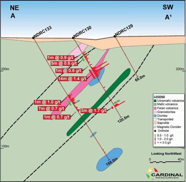 Encouraging First Pass Gold Results at Ndongo Toronto Stock