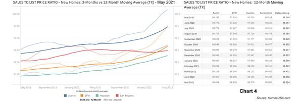 Chart 4: Sales-to-List-Price Ratio Data for Texas New Homes - May 2021