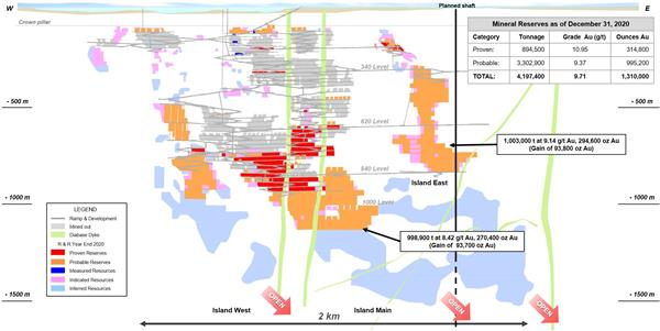 Figure 1: Island Gold Mine Main Zone Longitudinal - 2020 Mineral Reserves