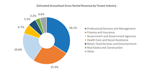 Estimated Annualized Gross Rental Revenue by Tenant Industry