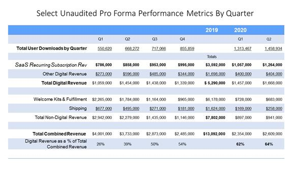 Select Unaudited Pro Forma Metrics By Quarter