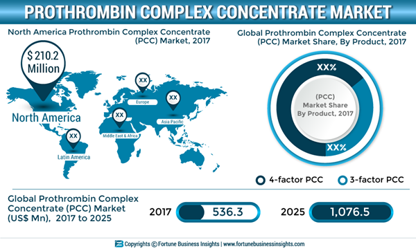 PROTHROMBIN-COMPLEX-CONCENTRATE-MARKET