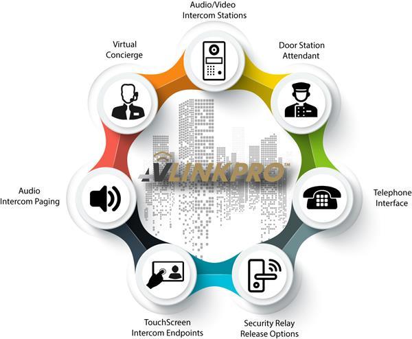 AV LinkPro™ for MDUs