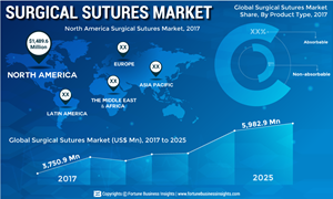 Surgical Sutures Market to Reach US$ 5,982 9 Mn by 2025 with