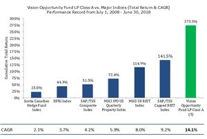 Vision Opportunity Fund LP Class A vs. Major Indices (Total Return & CAGR) Performance Record from July 1, 2008 - June 30, 2018