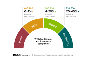 According to Root's analysis of competitive rate information, Washington drivers with traditional car insurance and a higher credit score could see a potential rate increase as high as 40%.