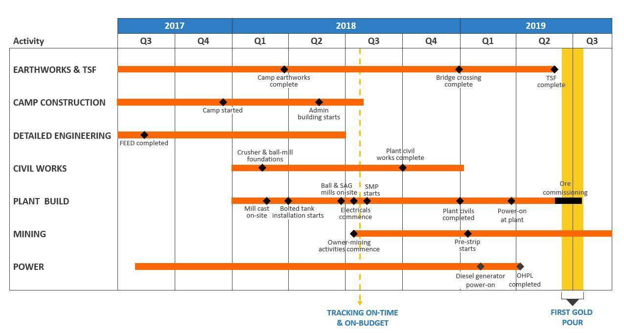 Figure 1: Ity CIL Construction Milestones.jpg