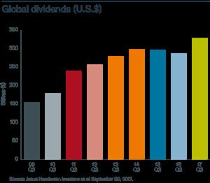 Janus Henderson, US Global Dividends