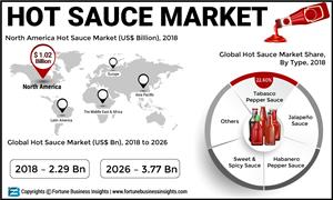 Hot-Sauce-Market