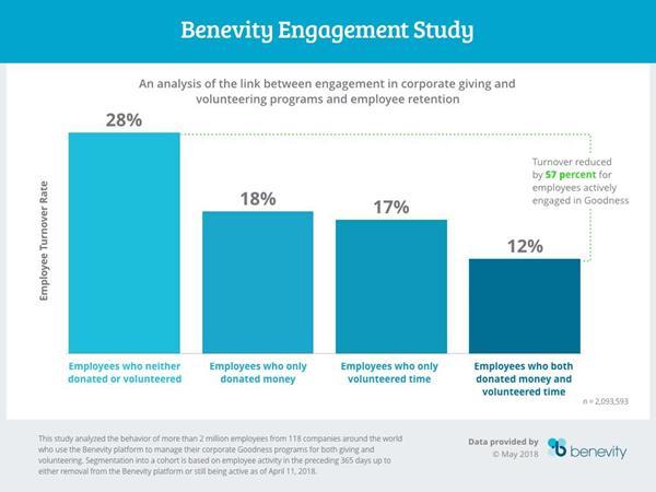 Benevity Engagement Study