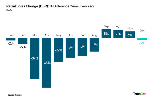 December 2020 Retail Sales Chart