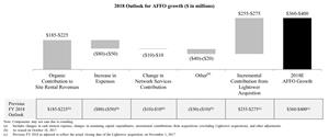 2018 Outlook for AFFO Growth