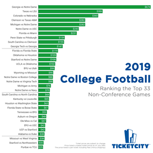 Top 33 College Football Games of 2019