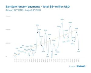 SamSam attackers have remained elusive while amassing an estimated fortune in excess of $6 million