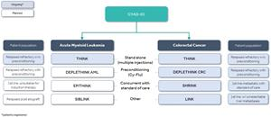CYAD-01 clinical trial pipeline