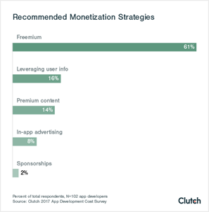 Recommended App Monetization Strategies