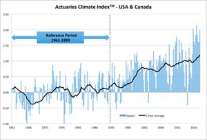 Actuaries Climate Index™ - USA & Canada