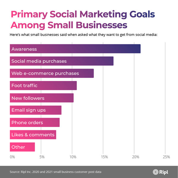 Primary Social Marketing Goals Among Small Businesses