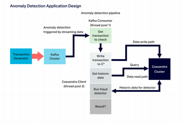 Instaclustr Anomaly Detection Application Successfully