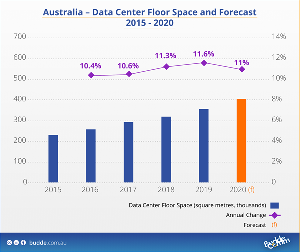 PR data-center-floor-forecast-2015-2020
