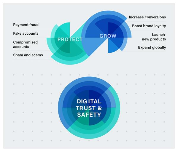New Data Reveals Fraud Prevention Hinders Growth Reinforces Need For Digital Trust And Safety Programs
